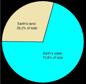 """The word """"land"""" appears 13 times in the Qur'an, while """"sea"""" appears 32 times."""