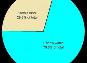 The Ratio of the Sea to the Land